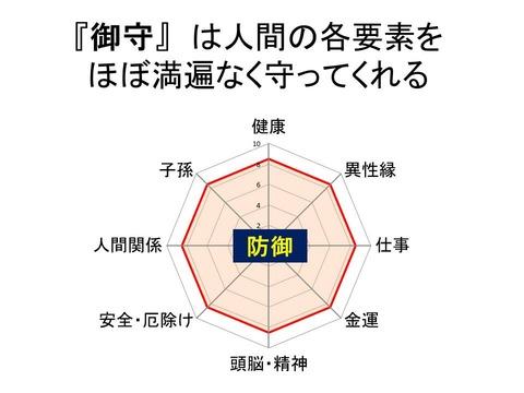 御守 防御レーダーチャート