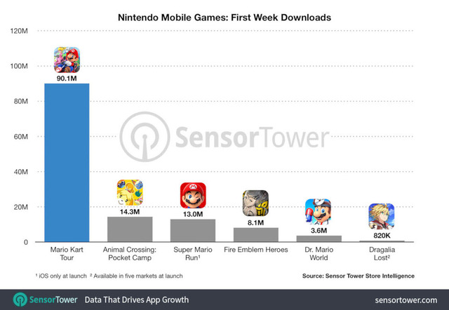 nintendo_mobile_games_first_week_dl