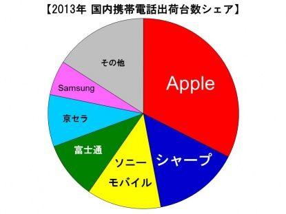 国内 携帯電話シェア 2013