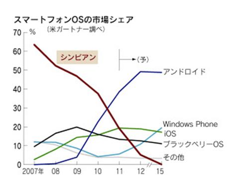 携帯電話OS シェア