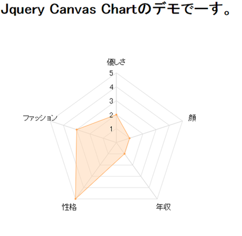 jQueryプラグイン「Canvas Chart」graph_radar
