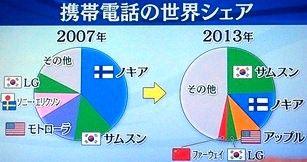 携帯電話世界シェア 円グラフ