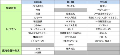 新語流行語pasted_image_pm01