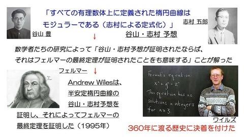 谷山志村予想「フェルマーの最終定理」ss