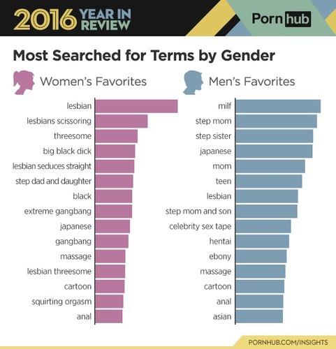 【画像】女さん、オナニーする時の「検索ワード」がヤバイwwwwwwwのサムネイル画像