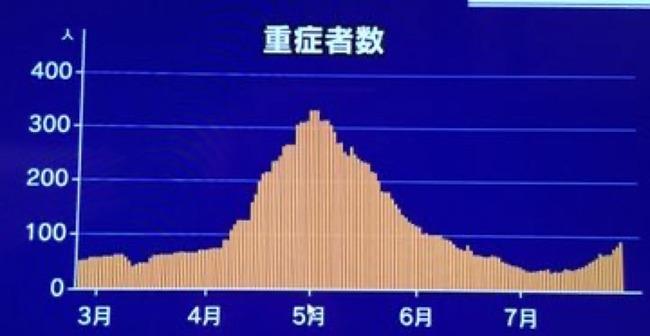 【朗報】NHK、緊急事態宣言が必要ない根拠を出してしまう