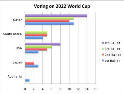 2022+WC+Voting