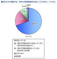 NHK受信料支払い