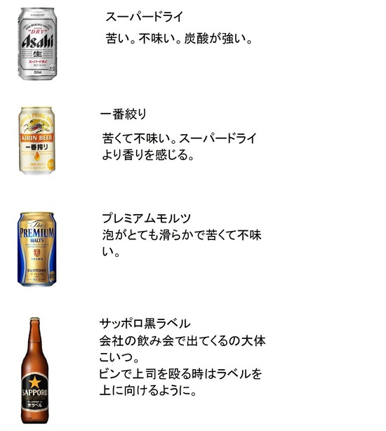 10年以上ビールを飲み続けた人間の市販のビール評価www