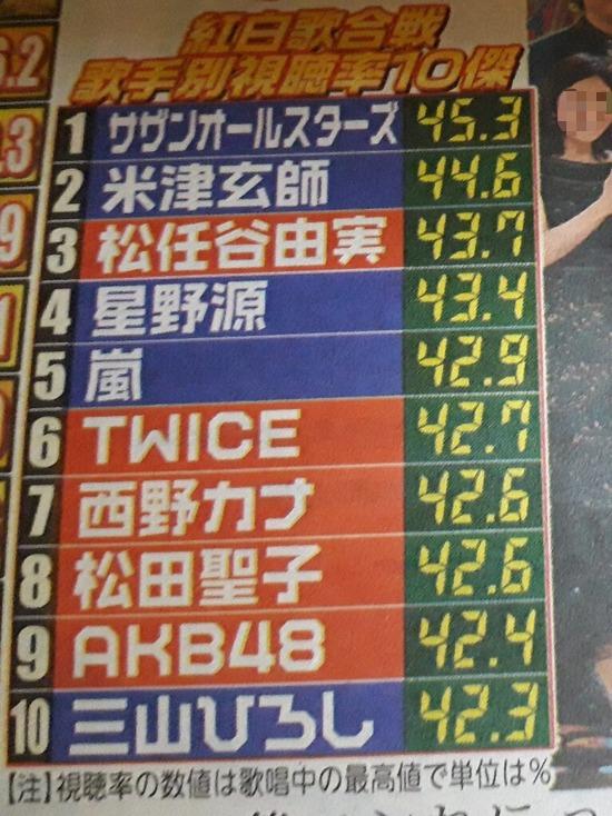 【悲報】福山雅治さん、紅白の視聴率を爆下げしてしまうwww