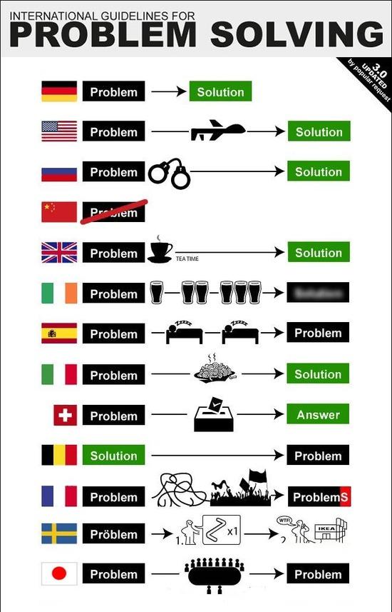 【悲報】世界各国の「問題解決法」を表した図が話題にwww