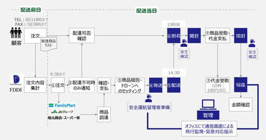 【衝撃】ファミマ、ドローンで日用品を配送!岡山で実証実験開始wwwwww