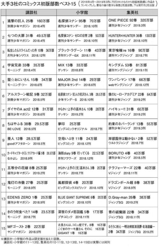 【悲報】集英社、無双してしまうwww