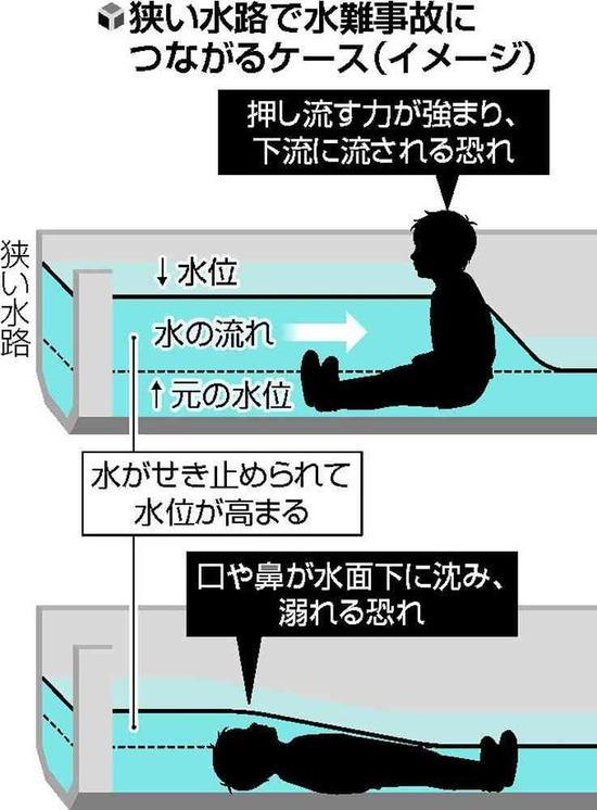 水深10センチでも子ども溺れる、京大実験がヤバい・・・