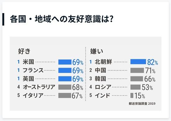 【画像】日本人が好きな国TOP5と嫌いな国TOP5が発表されるwwwwwwww