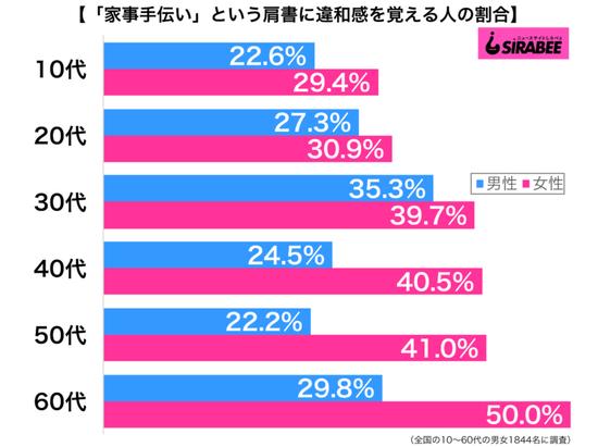 【これマジ?】60代女性の5割が家事手伝いに違和感www