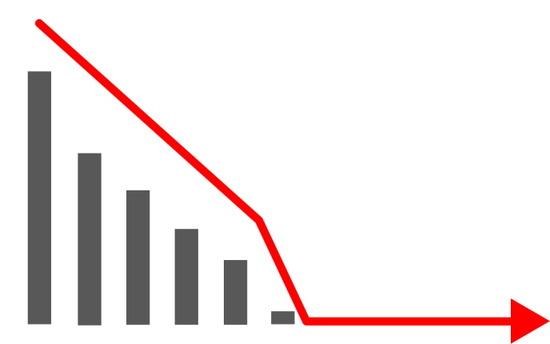【悲報】日本の景気悪い悪いって言われてるけど今がどん底だろ・・・
