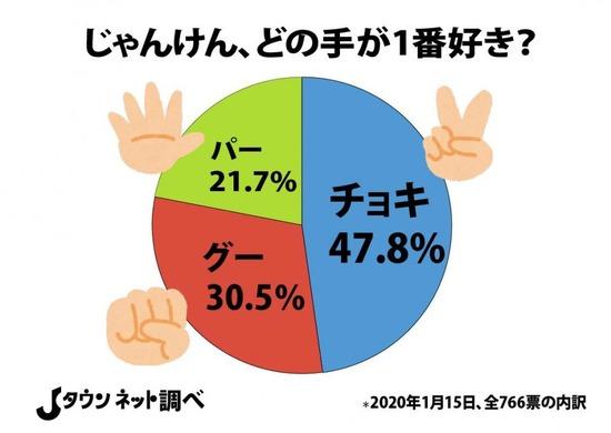 じゃんけんで最も勝てるのは「グー」?日本全国「好きな手」アンケートの結果が面白いwww