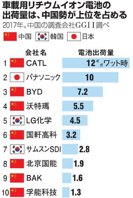 【悲報】世界の革新技術企業トップ100 日本39社で世界一 韓国3社w