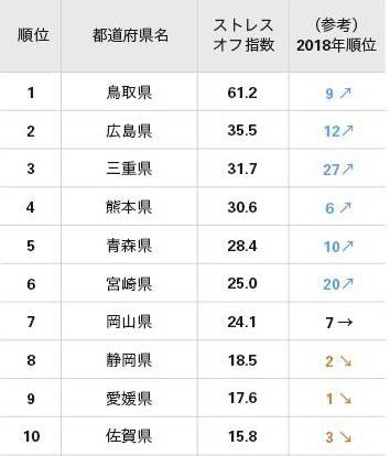 2019年「ストレスが少ない」都道府県ランキング女性編!