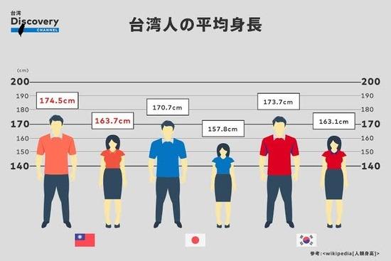 【画像】日本人の平均身長がやばすぎる・・・