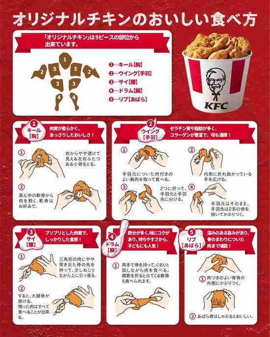 【画像】ケンタッキー、チキンの部位ごとに異なる食べ方がヤバいwwwww
