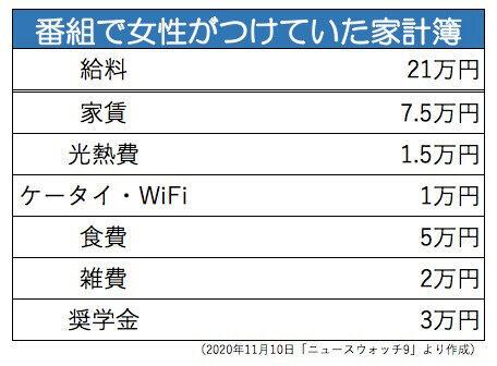 20代女性、「食費5万円」が高すぎる!? → 大炎上wwwww