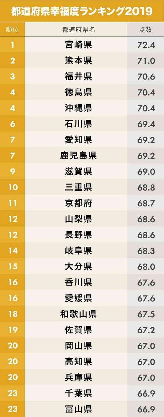 【画像】都道府県「幸福度」ランキング2019がこちらwwwww