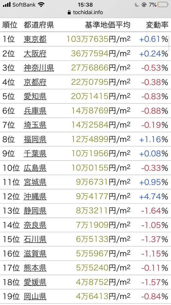 【画像】都道府県強さランキングが発表されるwwwwwwww