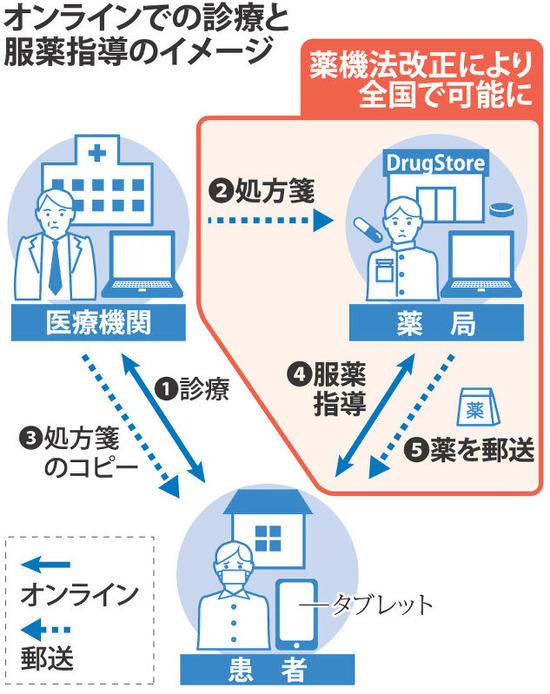 【朗報】医師処方薬、郵送で薬を受け取れるように法改正キタ――(゚∀゚)――!!wwwwww