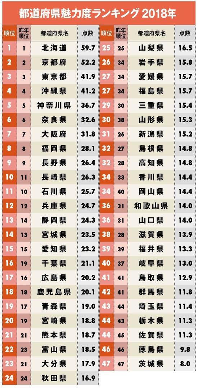 【朗報】47都道府県魅力度ランキングが発表www
