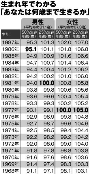 """【衝撃】平気寿命は嘘をつく!?実は日本人の""""本当の寿命""""はもっと長いwwwwwww"""