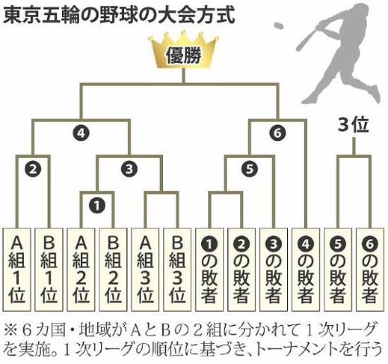 【朗報】東京五輪野球で、最悪3敗しても金メダル取れるシステムwwwww