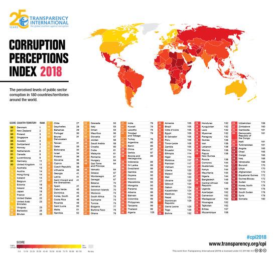 【画像】世界の腐敗度ランキングがこちらwwwwwwww