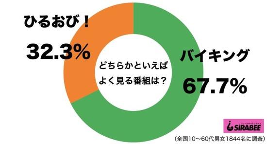 【画像】60代女性の4割があの番組を観ている模様wwwww