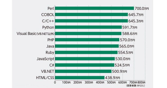 ITエンジニアの言語別平均年収、2位は「COBOL」で645万。1位は700万のあの言語・・・