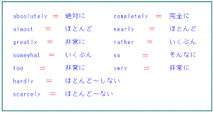 【画像】頻度を表す副詞をコアラで学んでみろ!!
