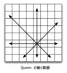 queenMove