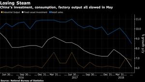 【中国経済】5月の工業生産や投資が伸び悩む 減速の兆しか