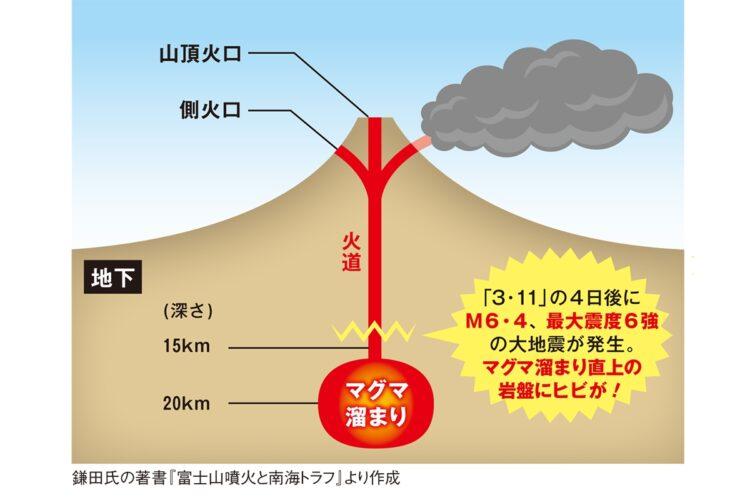 """【警鐘】<専門家>「富士山は300年ぶりの大噴火に向けた""""スタンバイ状態""""に入っています」  [Egg★]"""