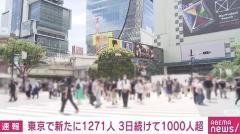 東京都で新たに1271人の感染確認 先週金曜日から449人増 8割が40代以下