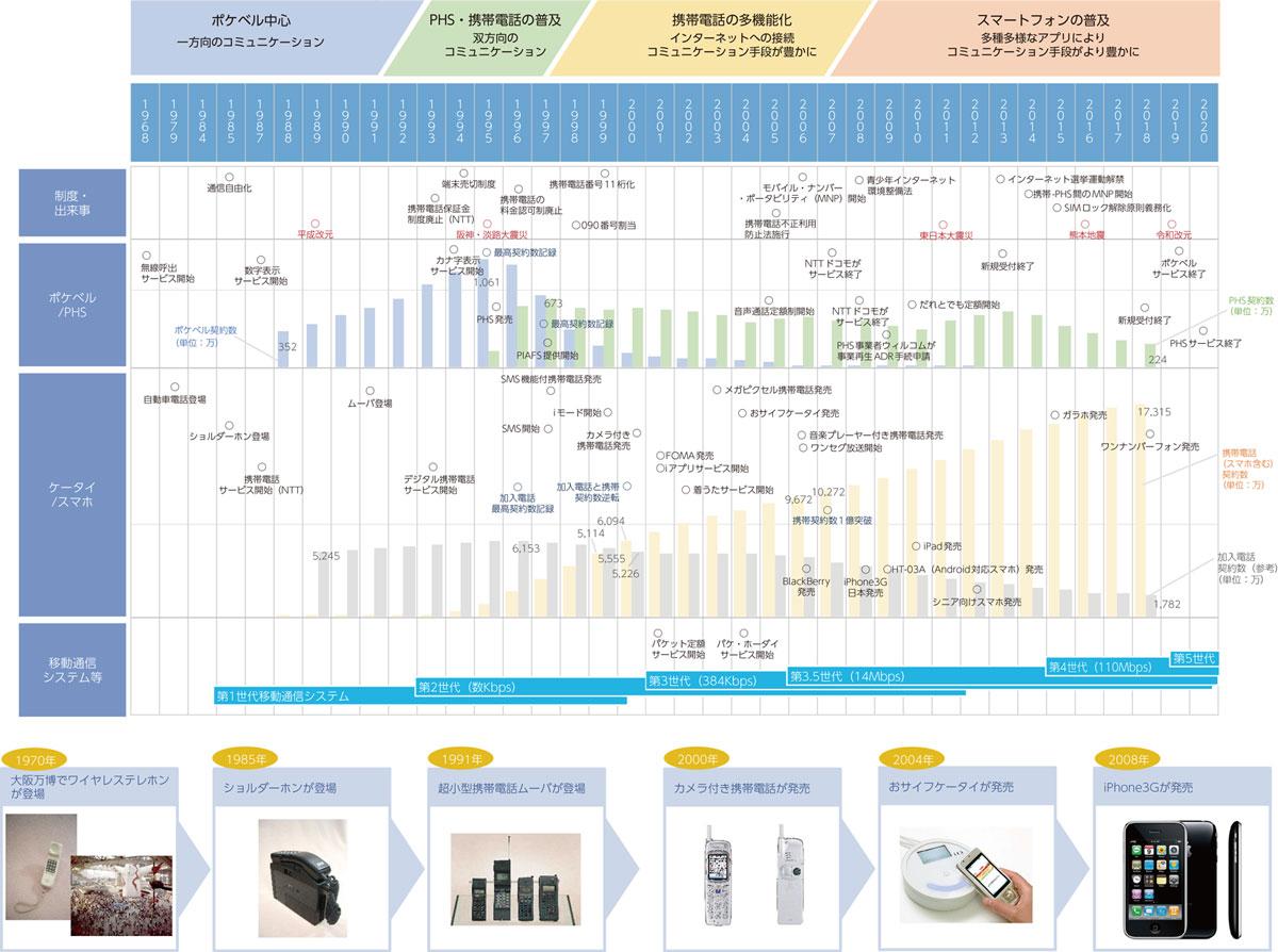 携帯電話など移動体通信の変遷(総務省「情報通信白書」令和元年版より)