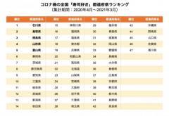 寿司一皿にかける金額は? →全国では「100円台」が最多、だけど石川では「600円台」