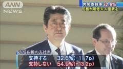 安倍内閣の支持率は32.6% 2ケタの急落 世論調査