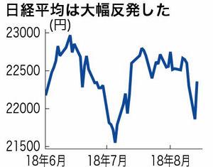 【経済】日経平均株価、一時300円超値下がり。