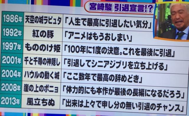 フジのワイドナショーで放送した宮崎駿の引退宣言 2013年のネタツイートだった!