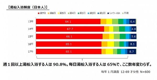日本人の入浴時間が12年間で16%減少 「忙しくてじっくり入れない」という人が4割-花王