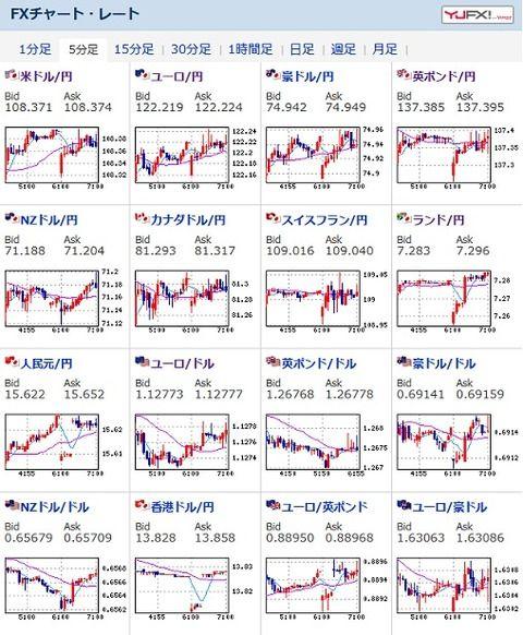 為替相場、引き続きわずかに円高~レンジで推移 1ドル108円台前半