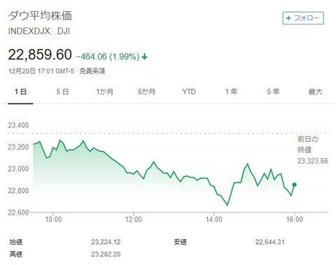 NYダウ平均株価、一時600ドル超下落。ドル円も急落し111円台前半へ