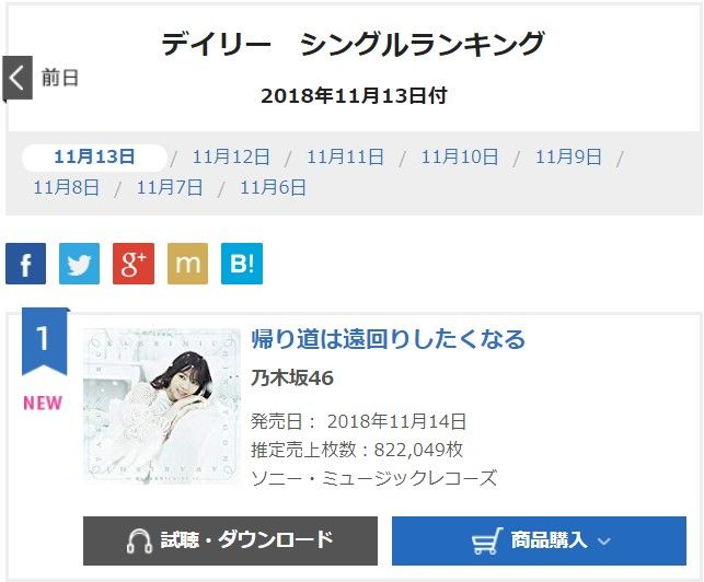 【速報】乃木坂46「帰り道は遠回りしたくなる」初日売上822,049枚!!!